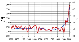 CO2 temp chart