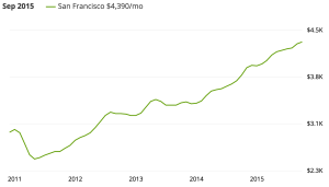 Median rental prices in SF. Source: Zillow